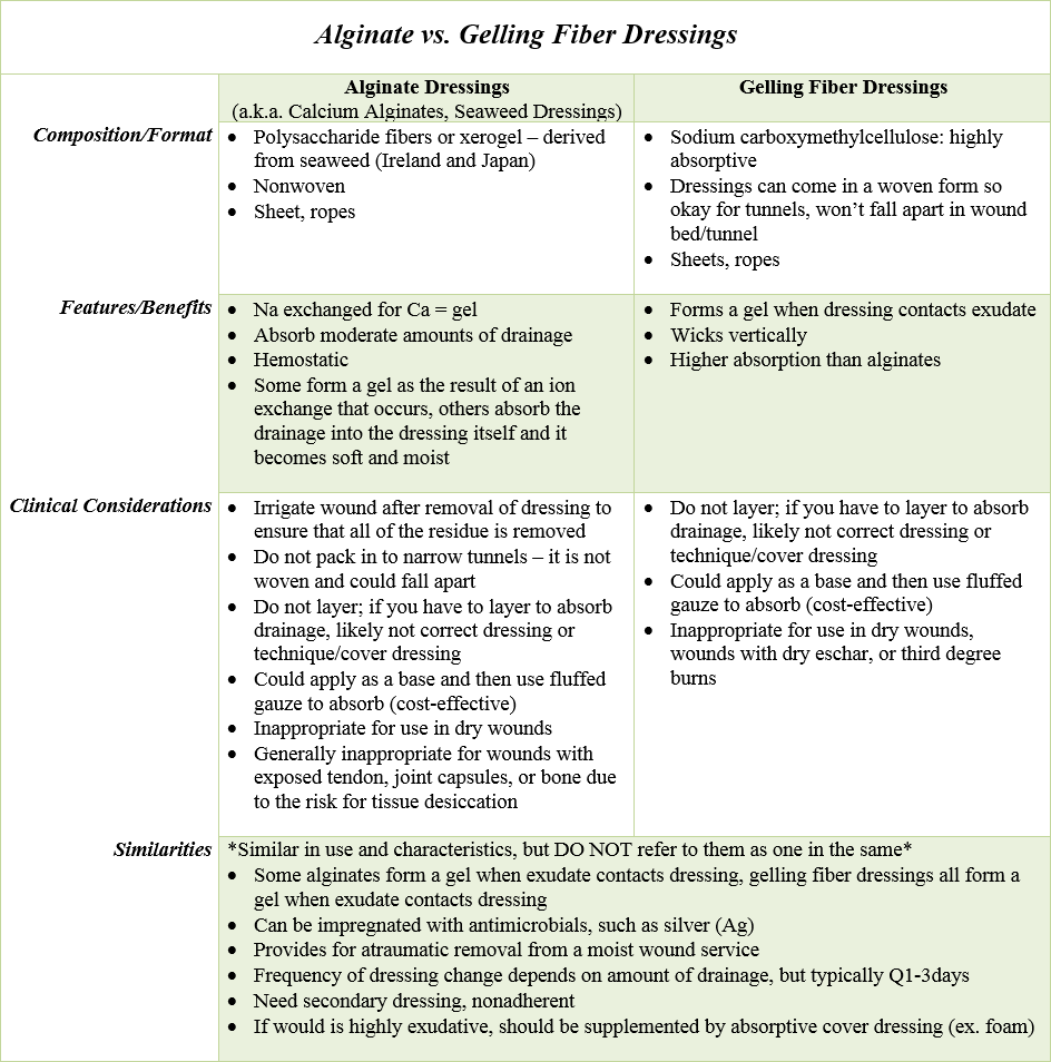 alginates_vs._gelling_fiber_dressings.png