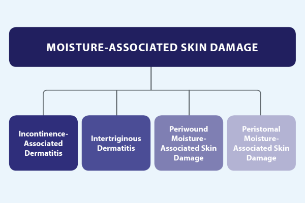 moisture associated skin damage types