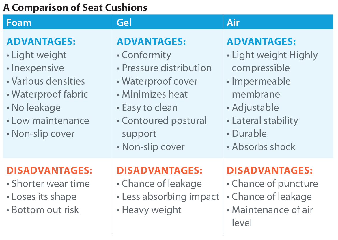 comparison_of_seat_cushions.png
