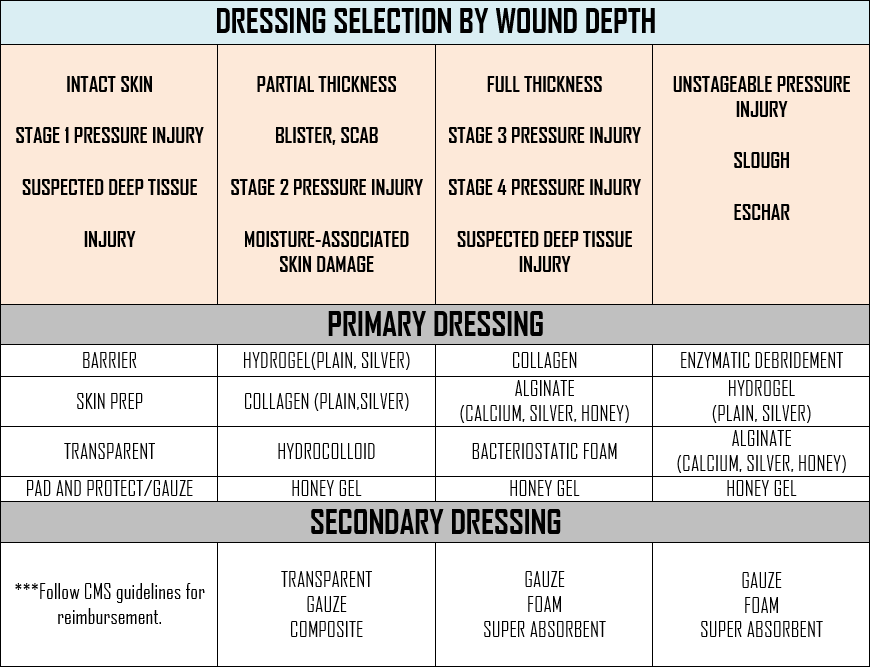 dressing_selection_table.png